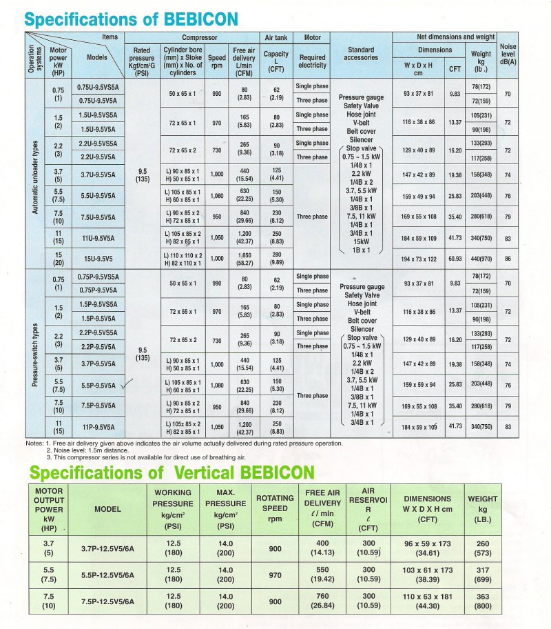 Hitachi Bebicon Air Compressors Specifications