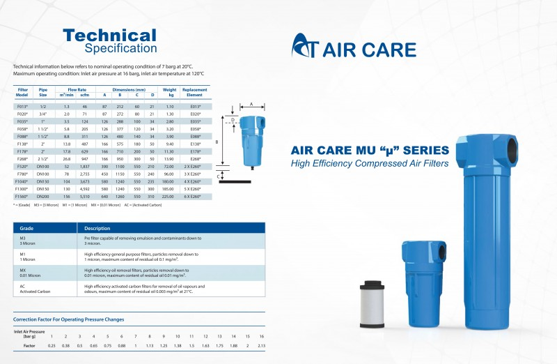 Air Care Compressed Air Filters