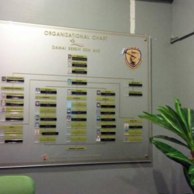 Organization Chart Signboard