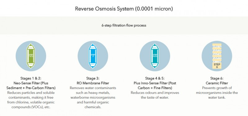 Reverse Osmosis System (0.0001 micron)