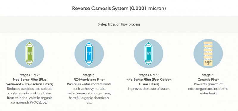 Reverse Osmosis System (0.0001 micron) - Petit (CHP-06DL) Water Purifier