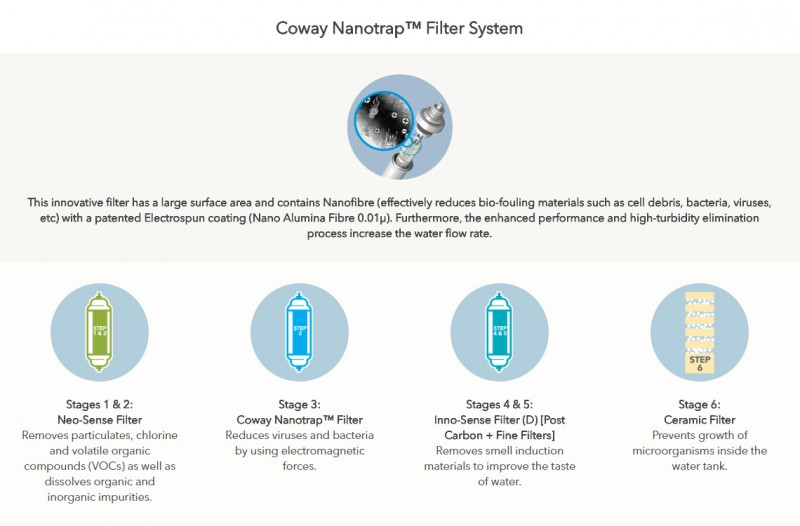 Coway NanotrapTM Filter System - Neo (CHP-260N) Water Purifier