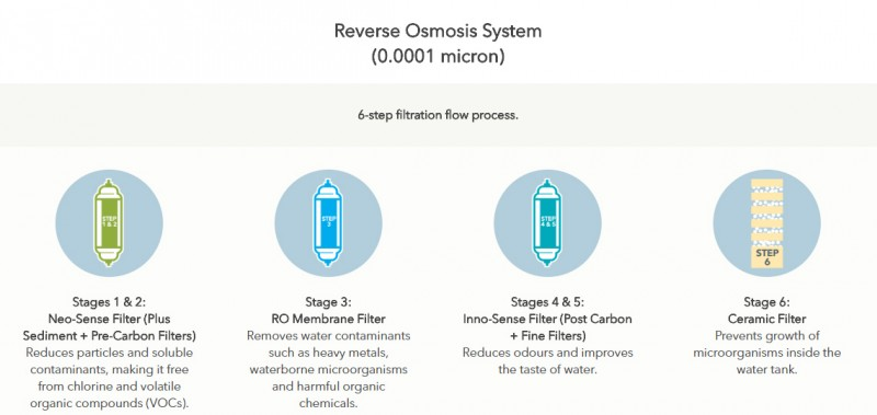 Reverse Osmosis System (0.0001 micron) - Ferry (P-08L) Water Purifier