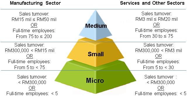 "Definisi PKS di Malaysia<br><span style=""color: #0000ff;""><em>SME Definition in Malaysia</em></span>"